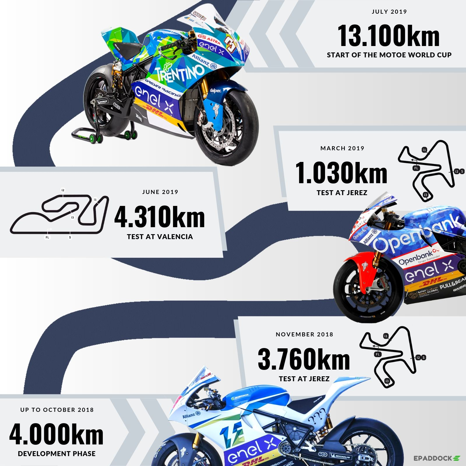 MotoE World Cup: the technical data sheet of the motorcycle